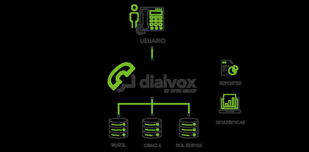 plataforma comunicaciones, Dialvox IVR Transaccional, Open Group