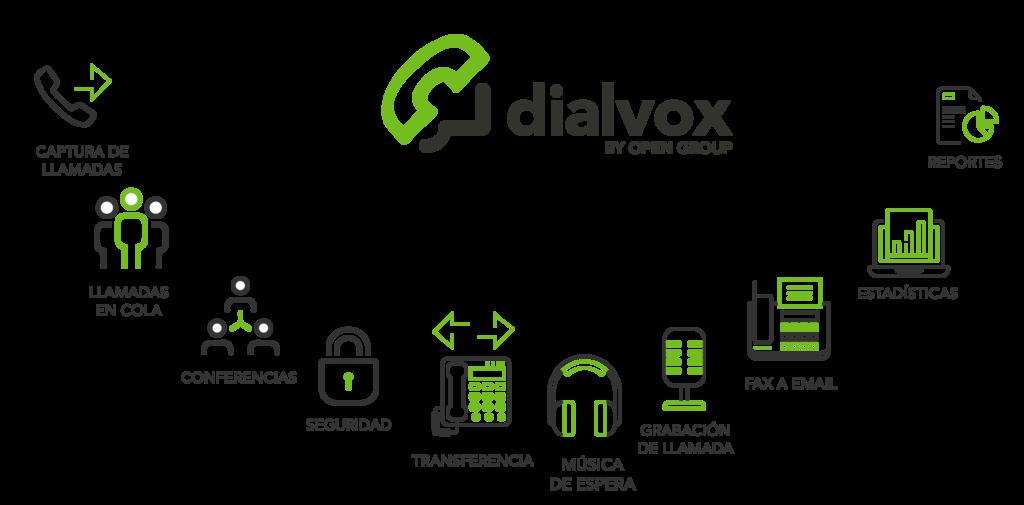 plataforma comunicaciones, Dialvox IP-PBX, Open Group