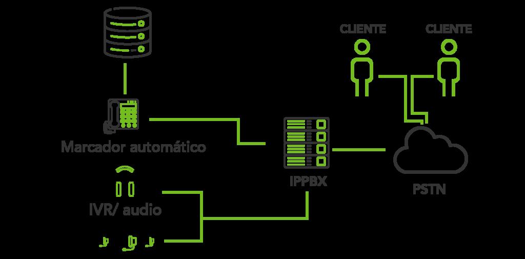 plataforma comunicaciones, Dialvox Call Center, Open Group